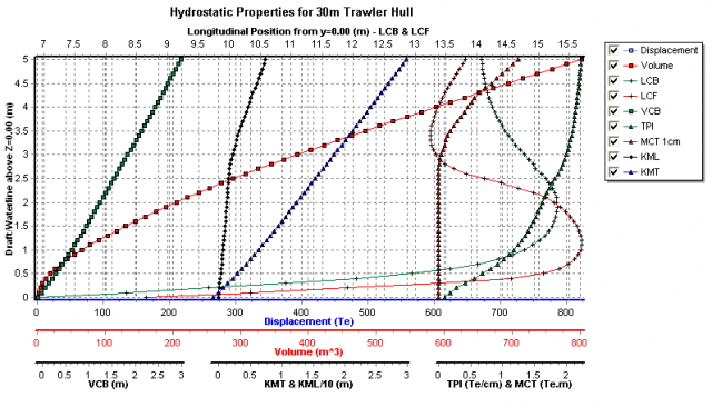 Hydrostatics Plot